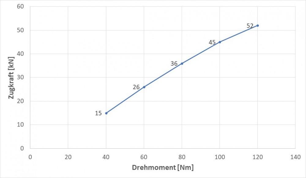Diagramm Drehmoment Zugkraft